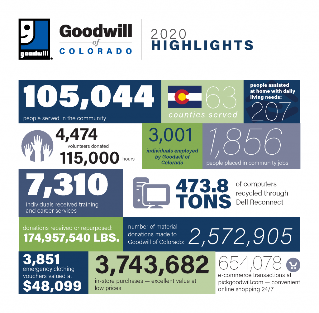 2020 goodwill of colorado impact web graphic