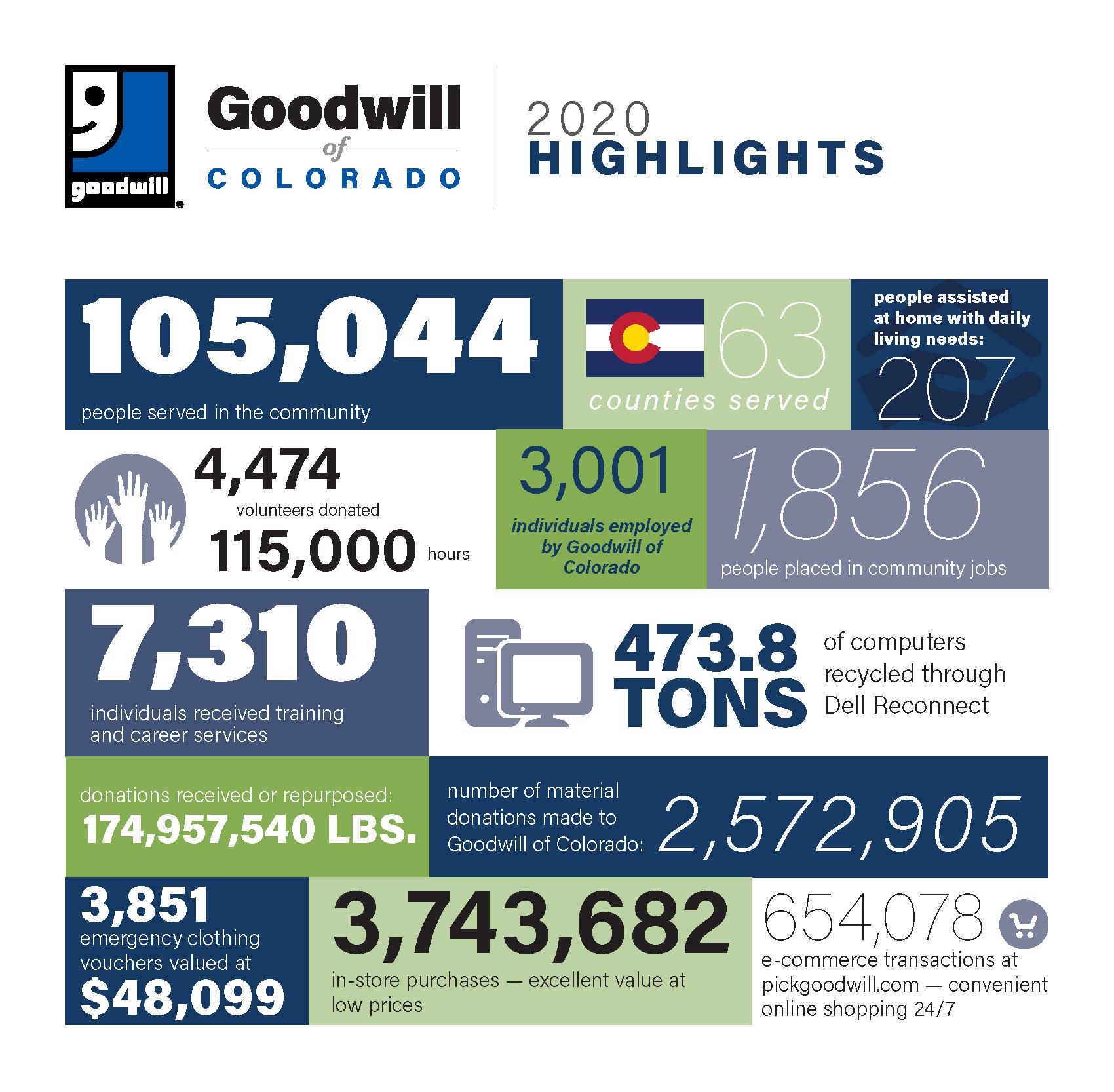 2020 goodwill of colorado impact web graphic